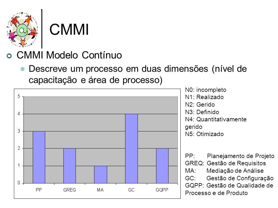CMMI CMMI Modelo Contínuo