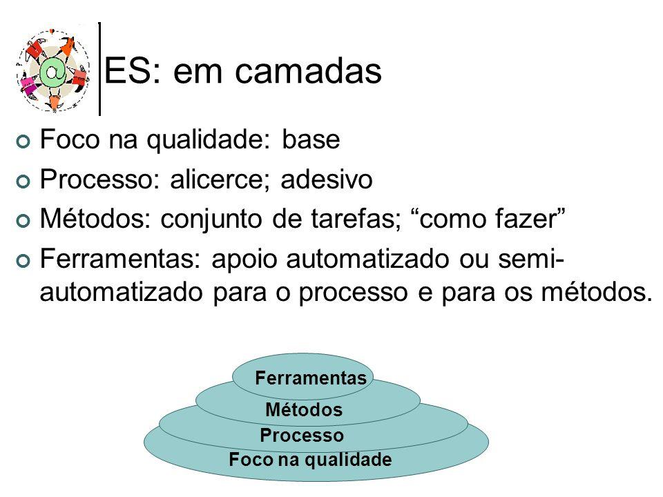 ES: em camadas Foco na qualidade: base Processo: alicerce; adesivo