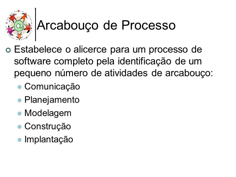 Arcabouço de Processo Estabelece o alicerce para um processo de software completo pela identificação de um pequeno número de atividades de arcabouço: