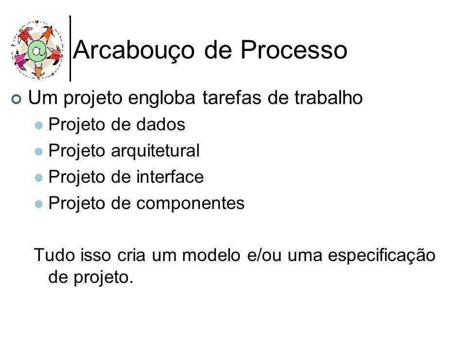 Arcabouço de Processo Um projeto engloba tarefas de trabalho