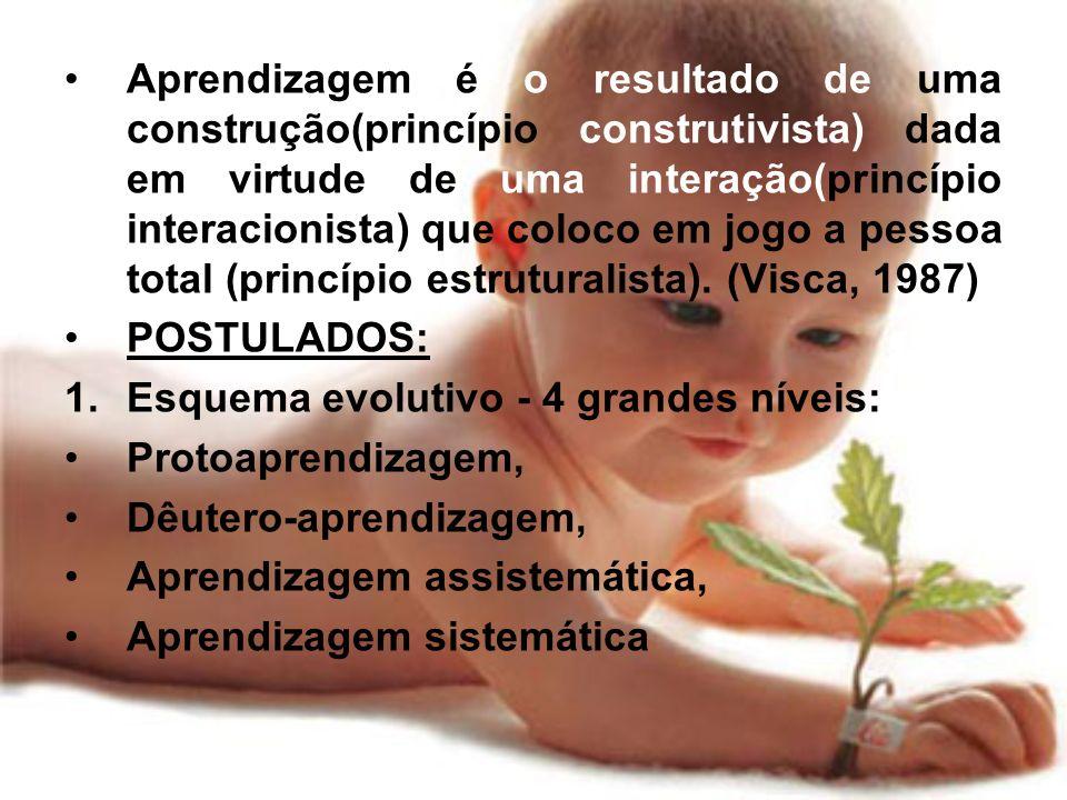 Aprendizagem é o resultado de uma construção(princípio construtivista) dada em virtude de uma interação(princípio interacionista) que coloco em jogo a pessoa total (princípio estruturalista). (Visca, 1987)