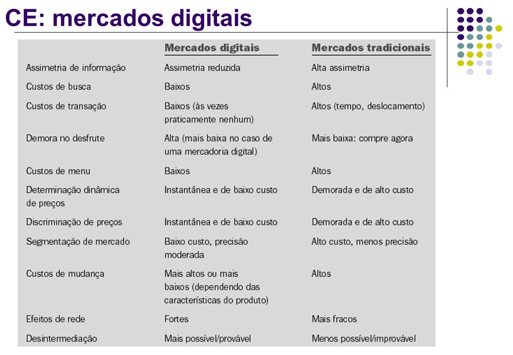 CE: mercados digitais