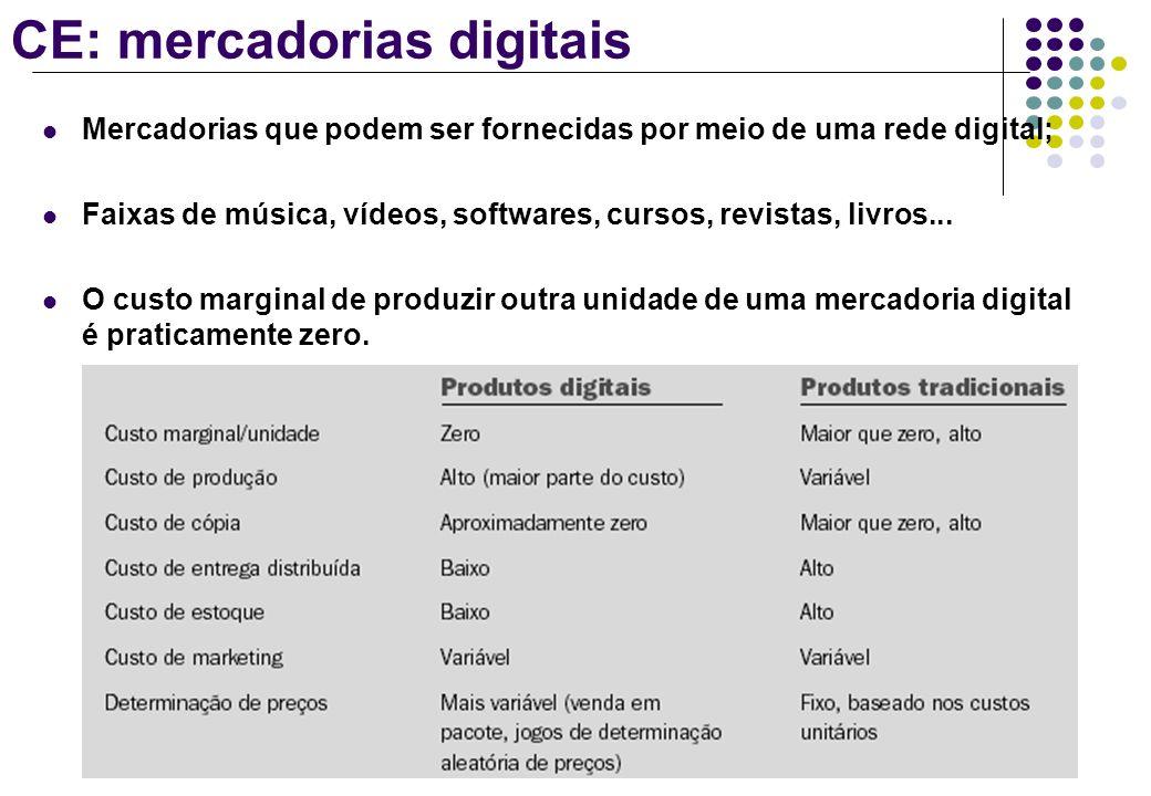CE: mercadorias digitais