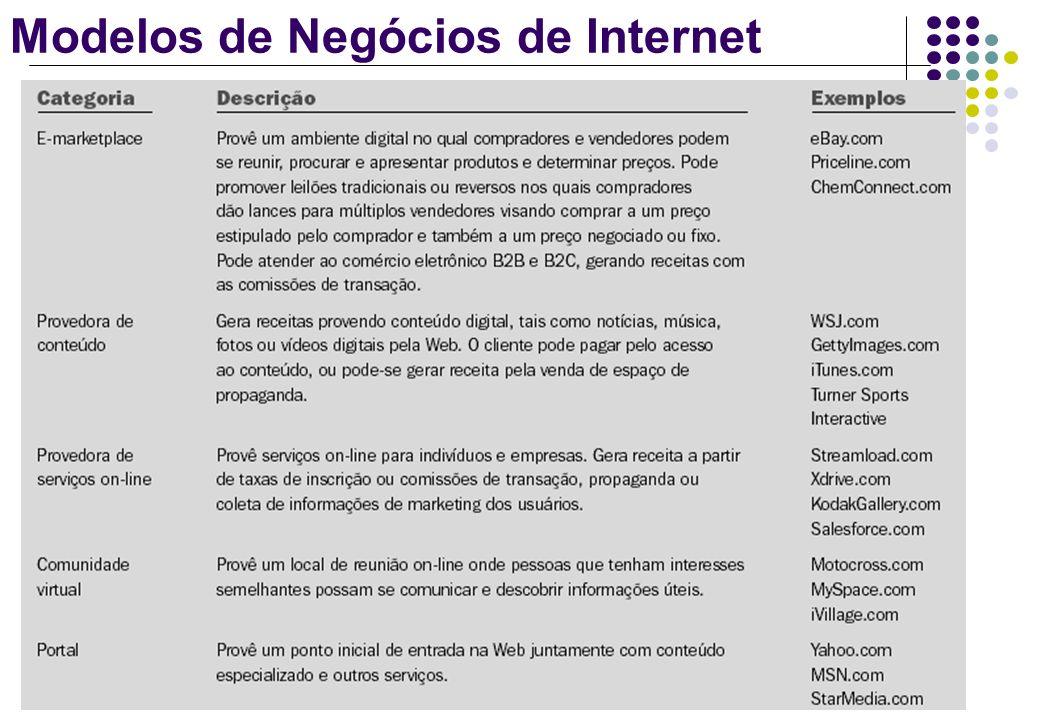 Modelos de Negócios de Internet