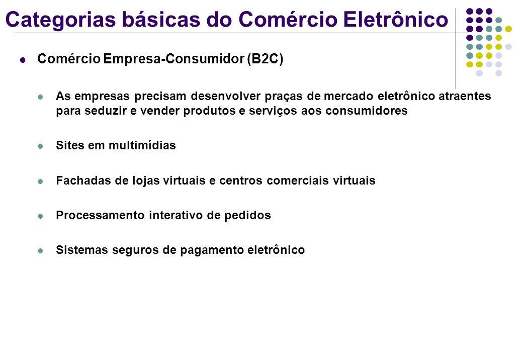 Categorias básicas do Comércio Eletrônico