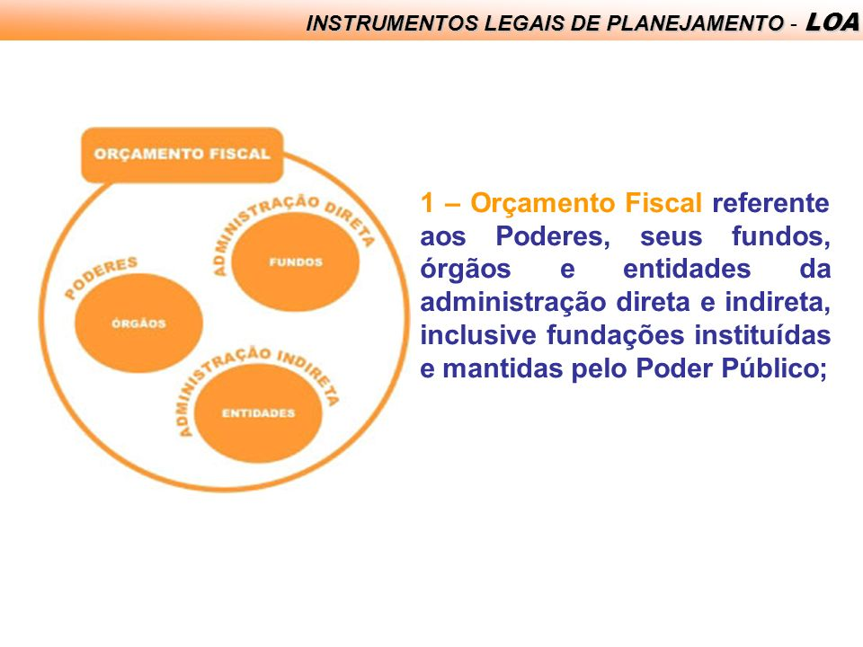 INSTRUMENTOS LEGAIS DE PLANEJAMENTO - LOA