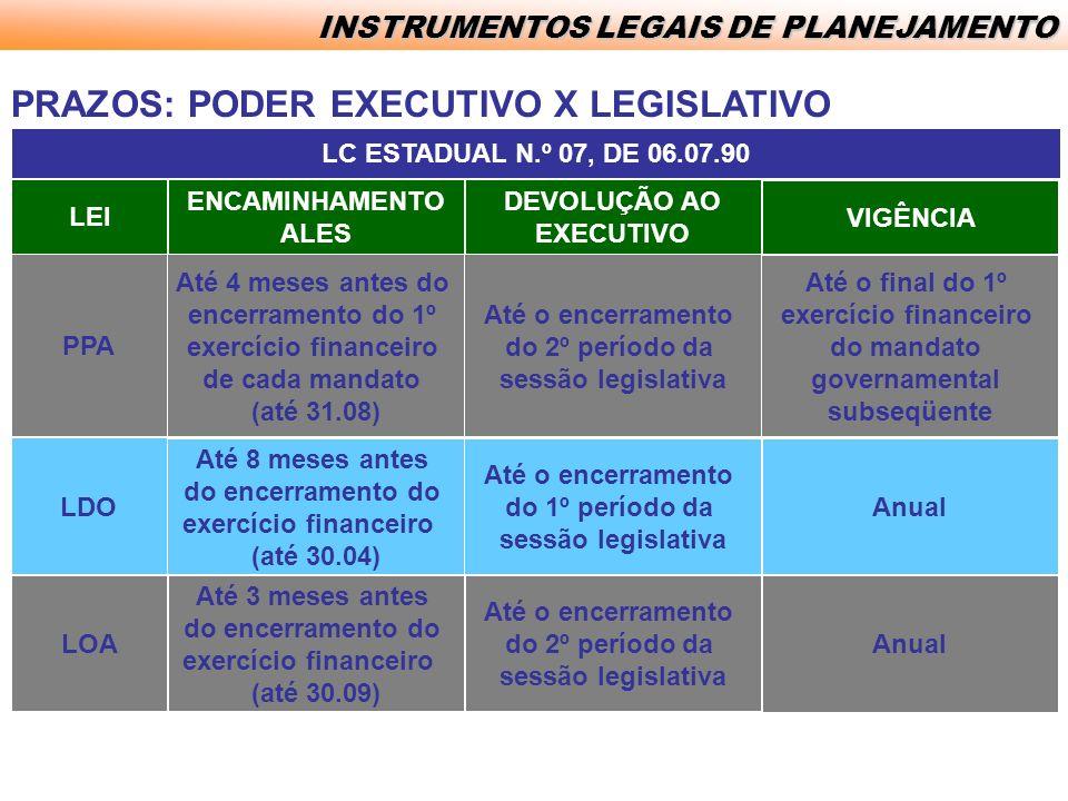 PRAZOS: PODER EXECUTIVO X LEGISLATIVO