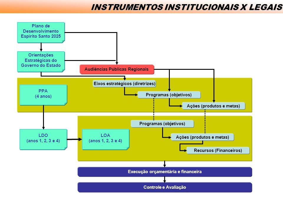 INSTRUMENTOS INSTITUCIONAIS X LEGAIS