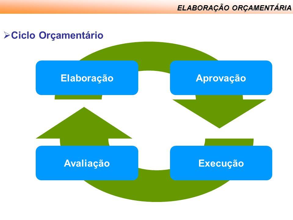Ciclo Orçamentário Elaboração Aprovação Avaliação Execução