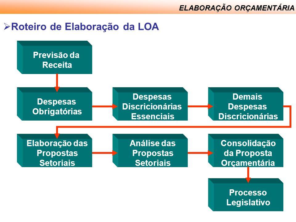 Roteiro de Elaboração da LOA