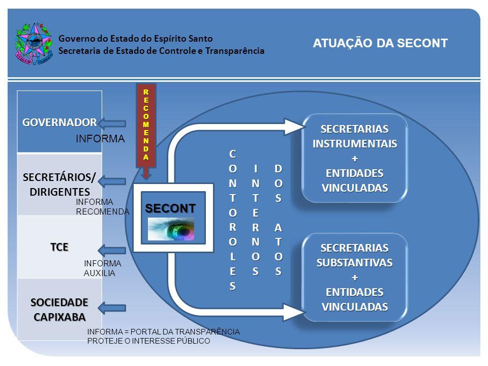 SECRETÁRIOS/DIRIGENTES