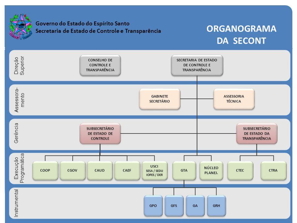 ORGANOGRAMA DA SECONT Direção Superior Assessora- mento Gerência