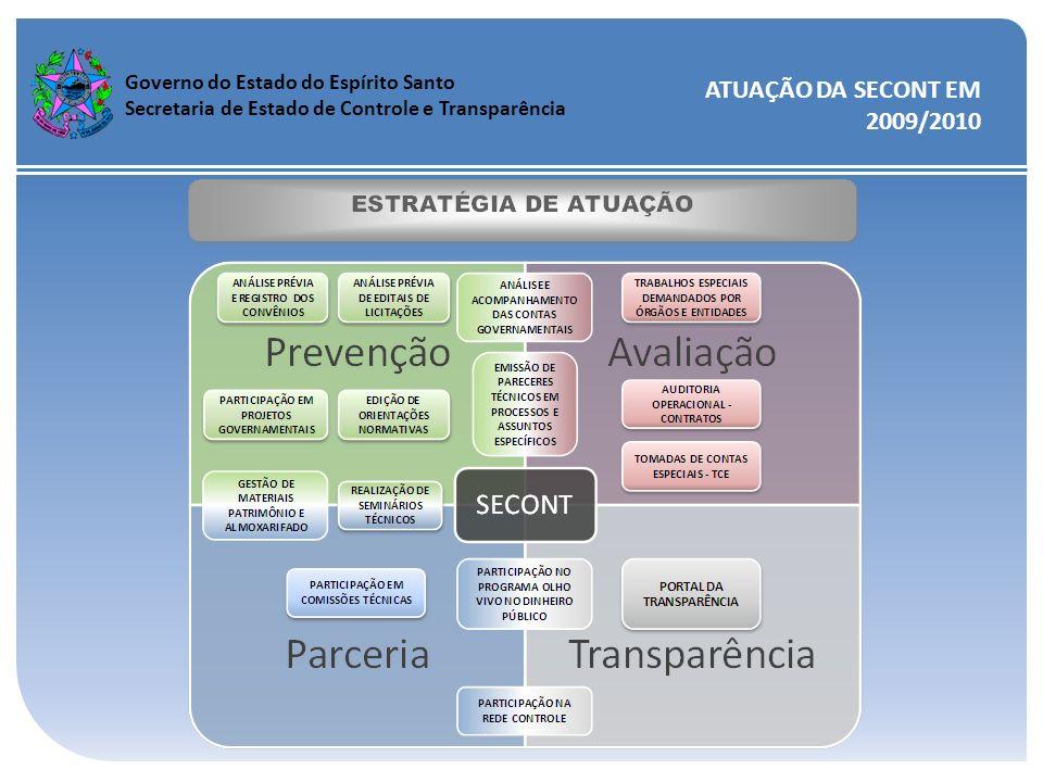 ATUAÇÃO DA SECONT EM 2009/2010