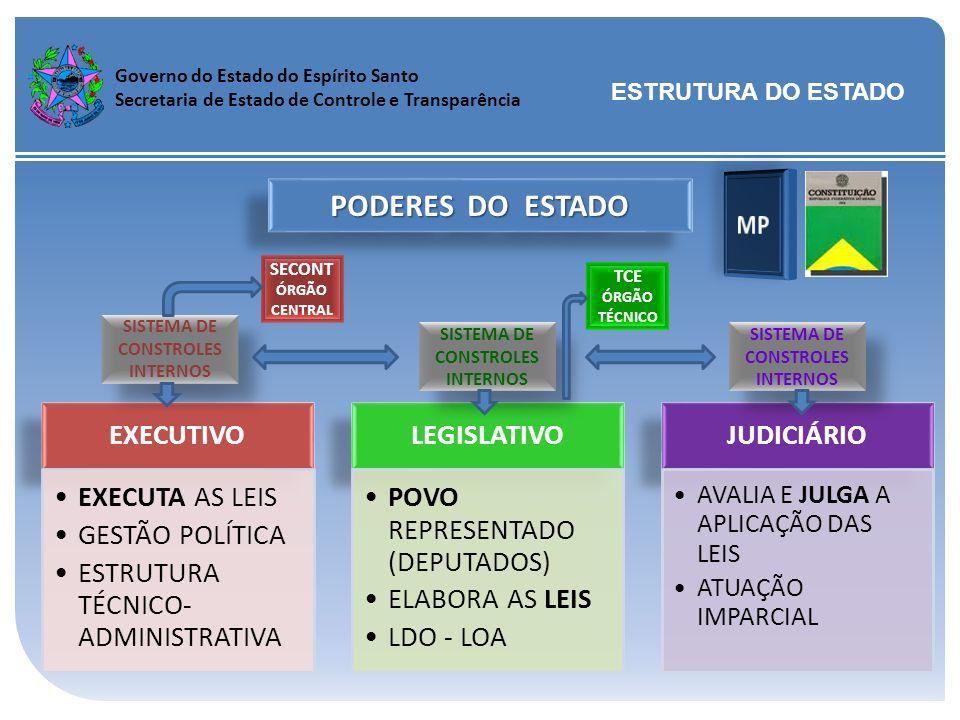 PODERES DO ESTADO MP AVALIA E JULGA A APLICAÇÃO DAS LEIS