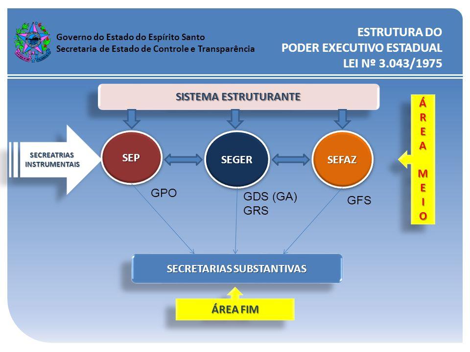 ESTRUTURA DO PODER EXECUTIVO ESTADUAL LEI Nº 3.043/1975