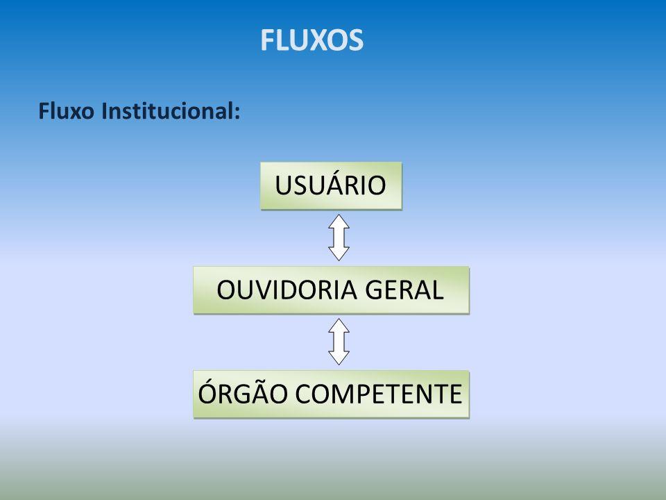 FLUXOS Fluxo Institucional: USUÁRIO OUVIDORIA GERAL ÓRGÃO COMPETENTE