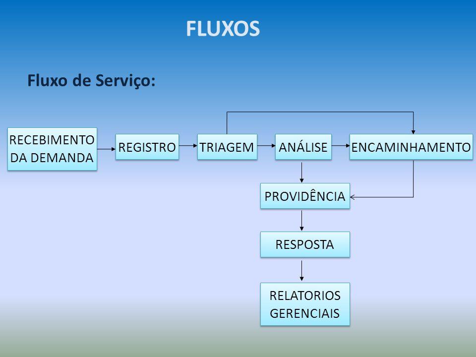 FLUXOS Fluxo de Serviço: RECEBIMENTO DA DEMANDA REGISTRO TRIAGEM