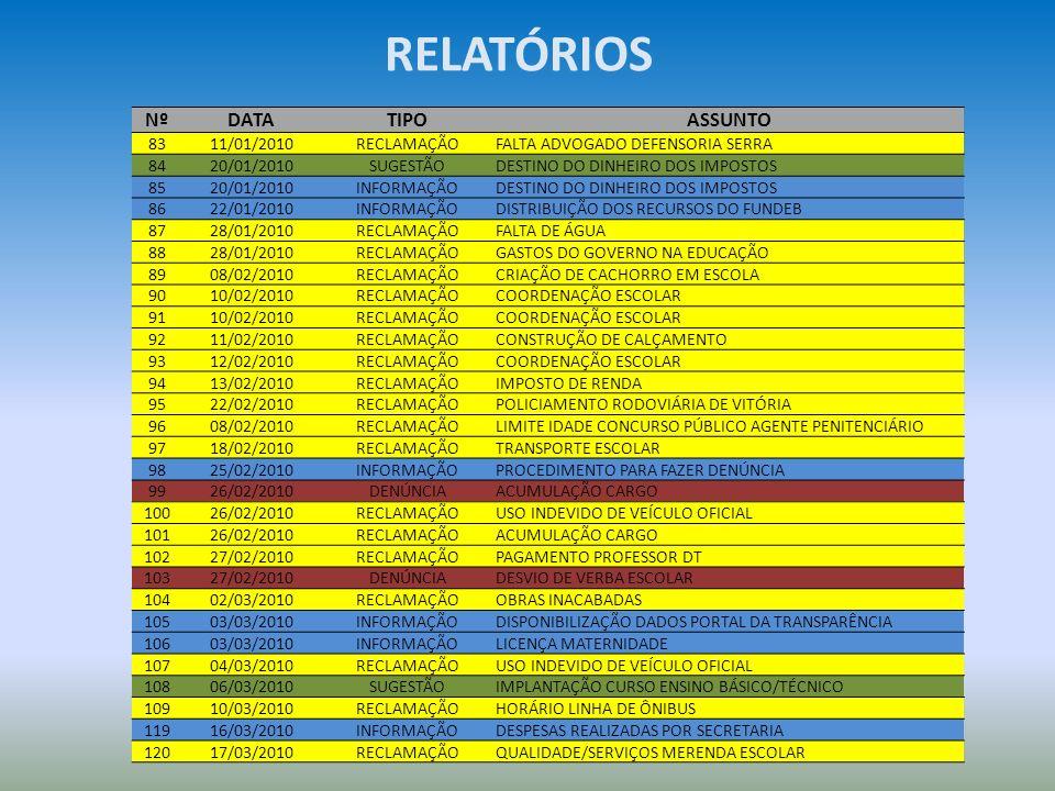 RELATÓRIOS Nº DATA TIPO ASSUNTO 83 11/01/2010 RECLAMAÇÃO