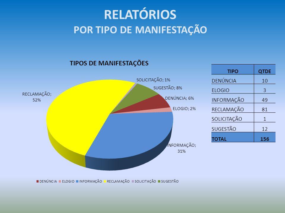 POR TIPO DE MANIFESTAÇÃO