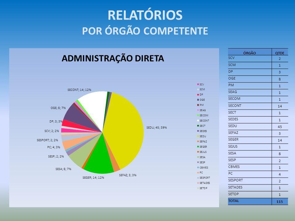 RELATÓRIOS POR ÓRGÃO COMPETENTE ADMINISTRAÇÃO DIRETA ÓRGÃO QTDE SCV 2