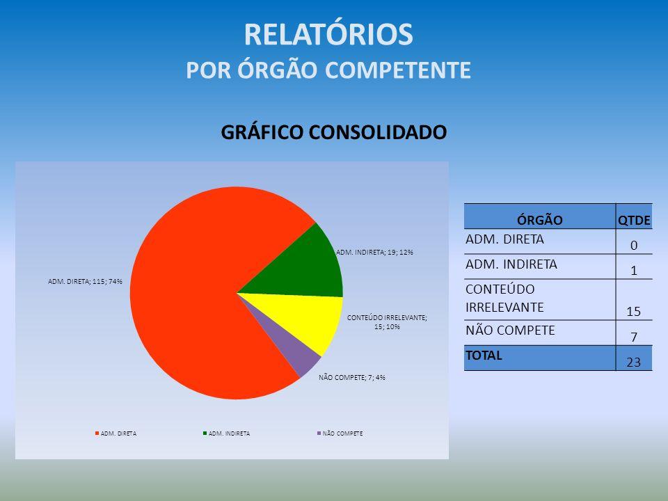 RELATÓRIOS POR ÓRGÃO COMPETENTE GRÁFICO CONSOLIDADO ÓRGÃO QTDE