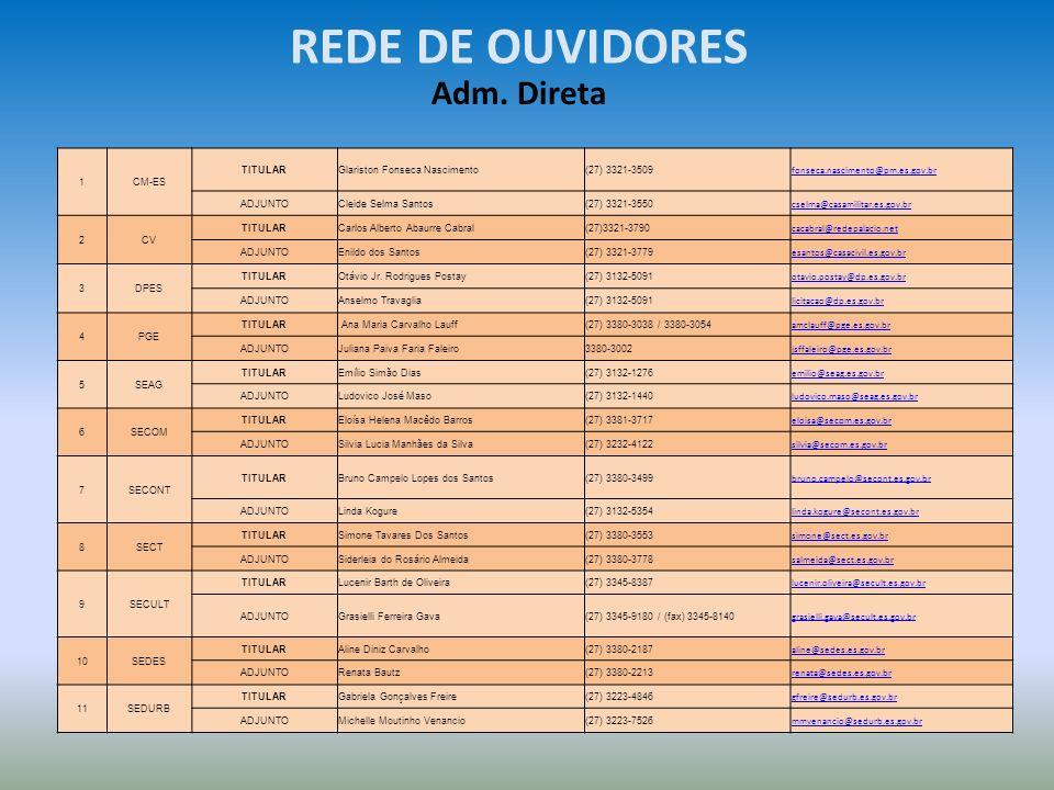 REDE DE OUVIDORES Adm. Direta 1 CM-ES TITULAR