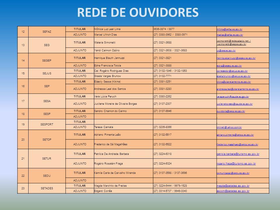 REDE DE OUVIDORES 12 SEFAZ TITULAR Mônica Luz Leal Lima