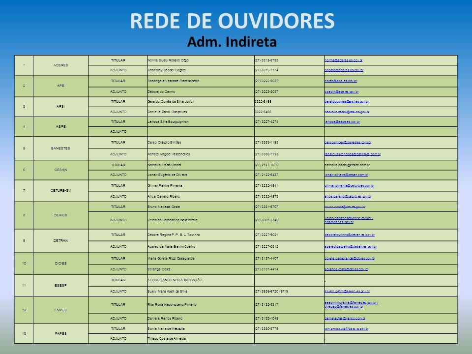 REDE DE OUVIDORES Adm. Indireta 1 ADERES TITULAR