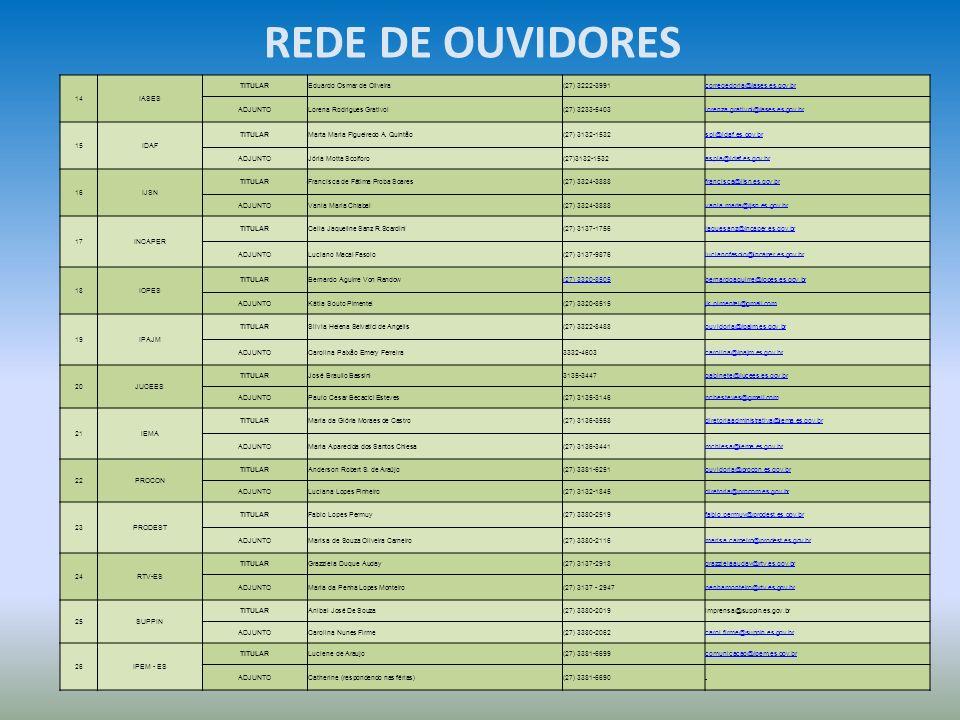 REDE DE OUVIDORES 14 IASES TITULAR Eduardo Osmar de Oliveira