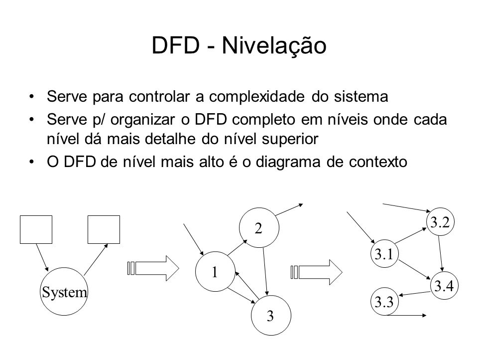 DFD - Nivelação Serve para controlar a complexidade do sistema