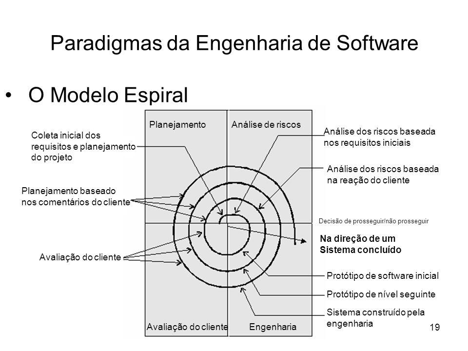 Paradigmas da Engenharia de Software
