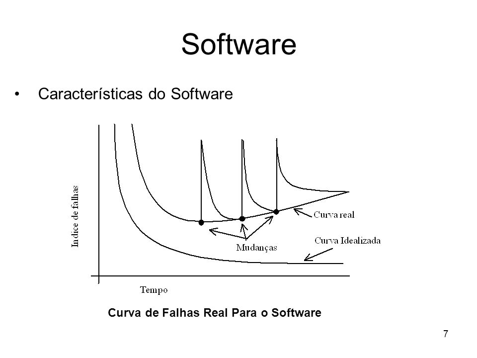 Software Características do Software