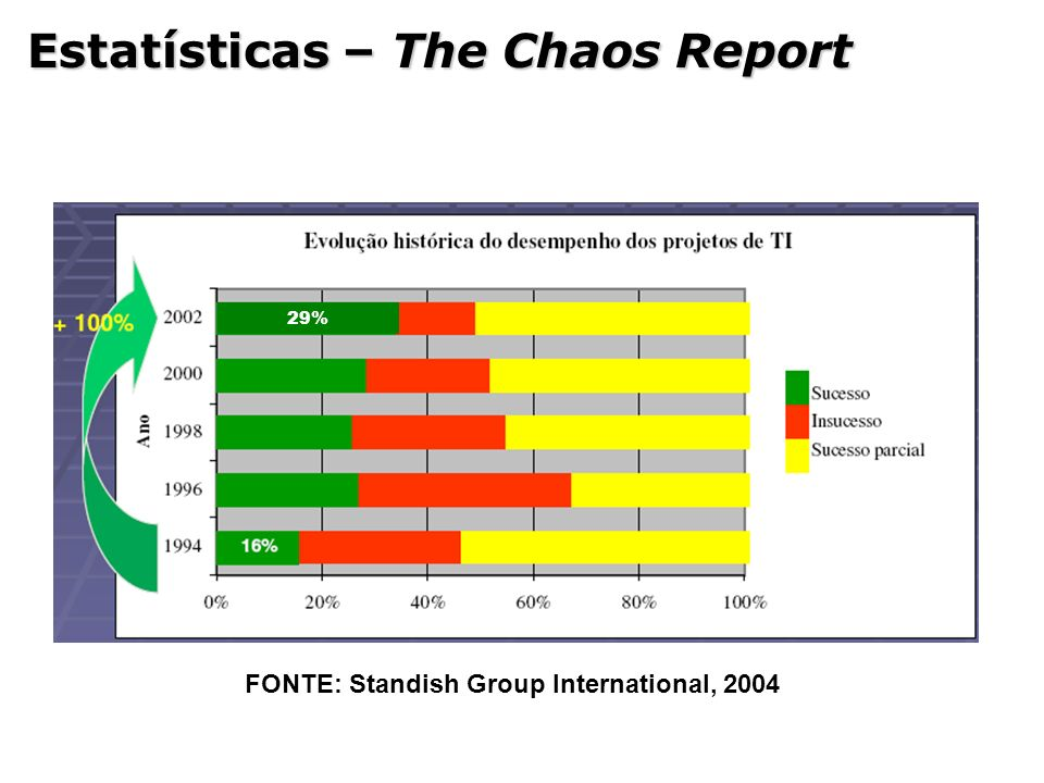 Estatísticas – The Chaos Report