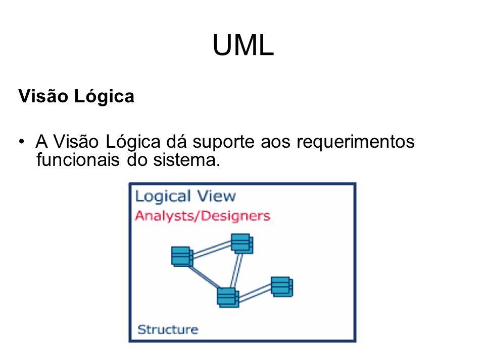 UML Visão Lógica • A Visão Lógica dá suporte aos requerimentos funcionais do sistema.