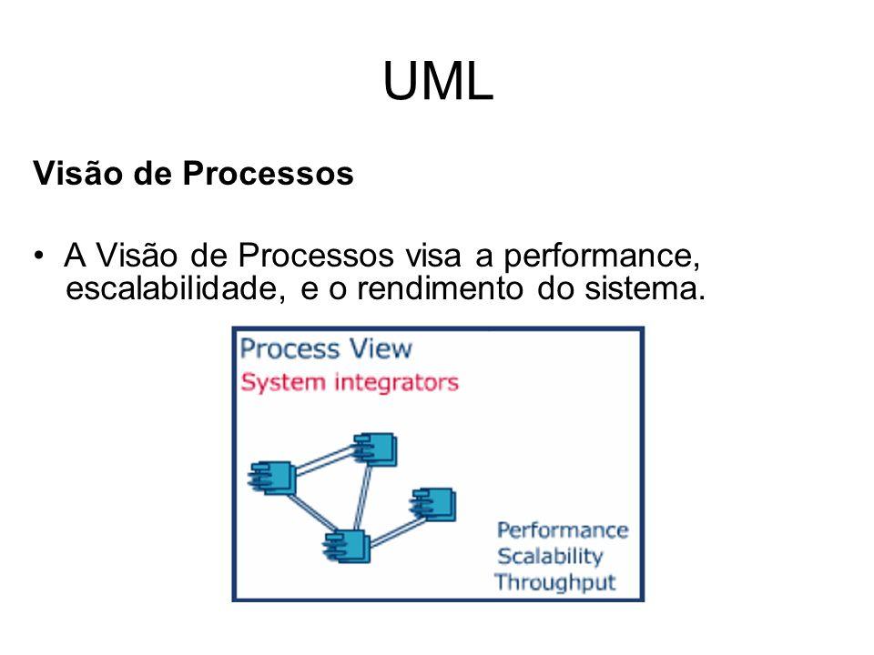 UML Visão de Processos.