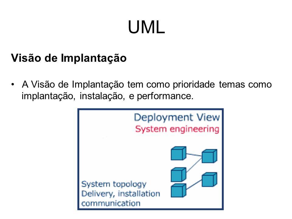 UML Visão de Implantação