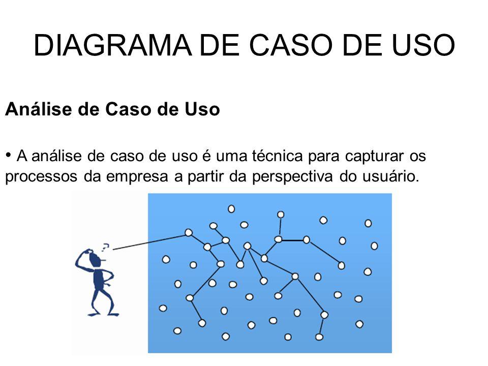 DIAGRAMA DE CASO DE USO Análise de Caso de Uso