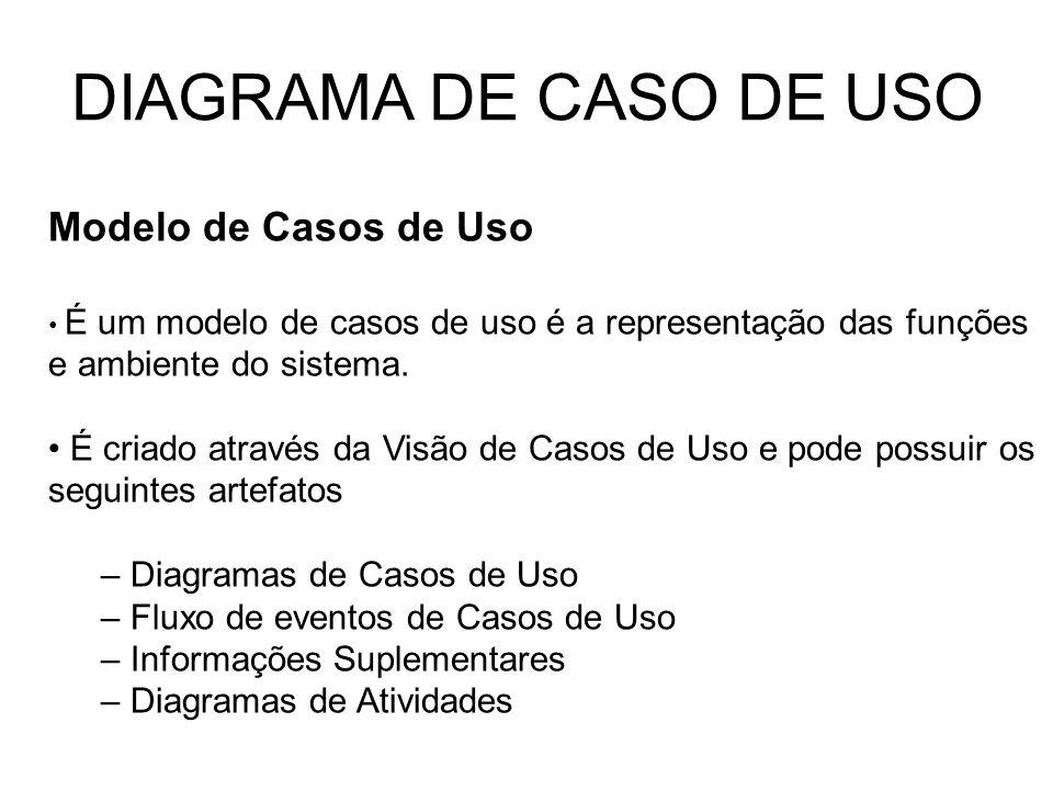 DIAGRAMA DE CASO DE USO Modelo de Casos de Uso