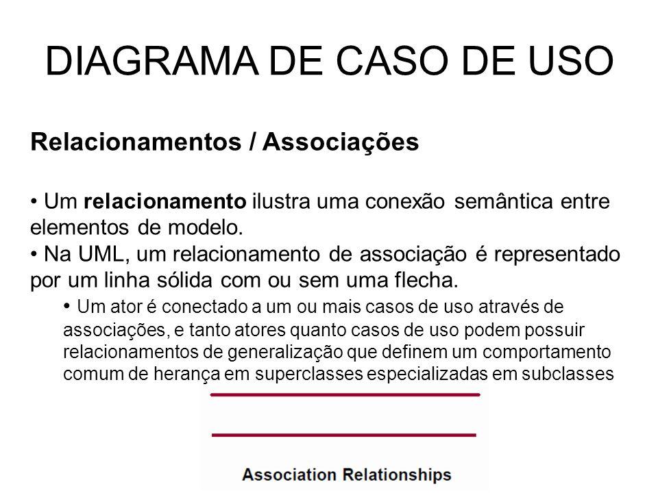 DIAGRAMA DE CASO DE USO Relacionamentos / Associações