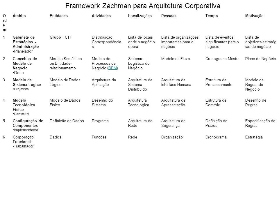 Framework Zachman para Arquitetura Corporativa