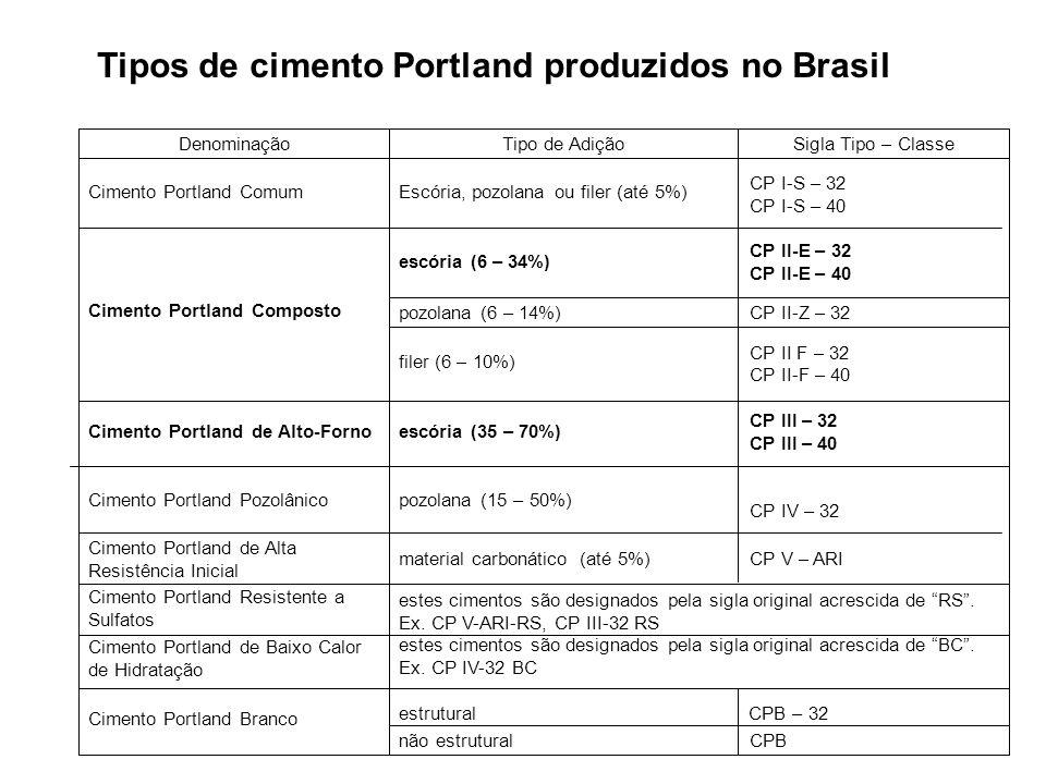 Tipos de cimento Portland produzidos no Brasil