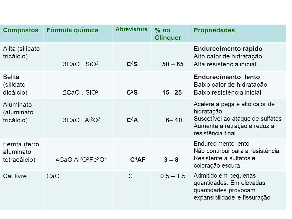 Alita (silicato tricálcio) 3CaO . SiO2 C3S 50 – 65