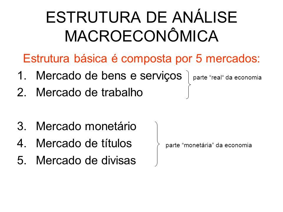 ESTRUTURA DE ANÁLISE MACROECONÔMICA