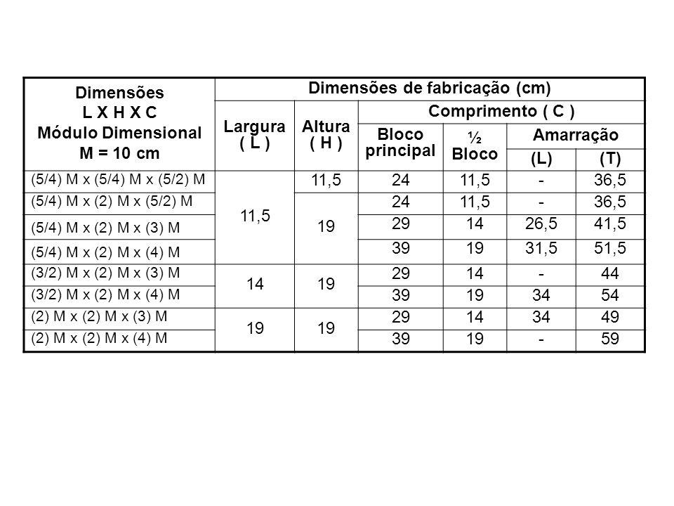 Dimensões de fabricação (cm)