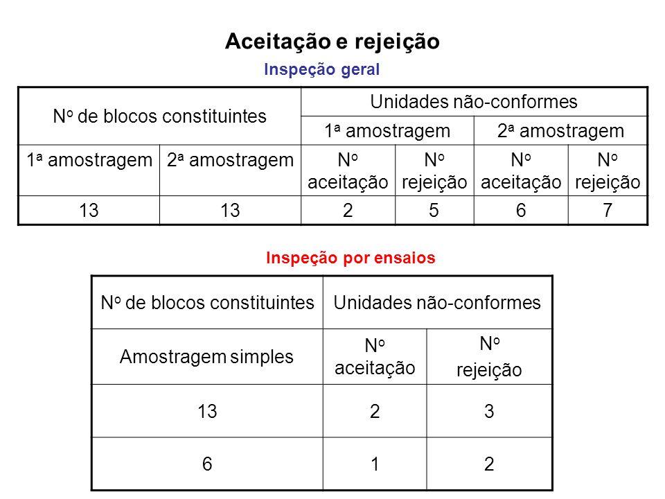 Aceitação e rejeição No de blocos constituintes Unidades não-conformes