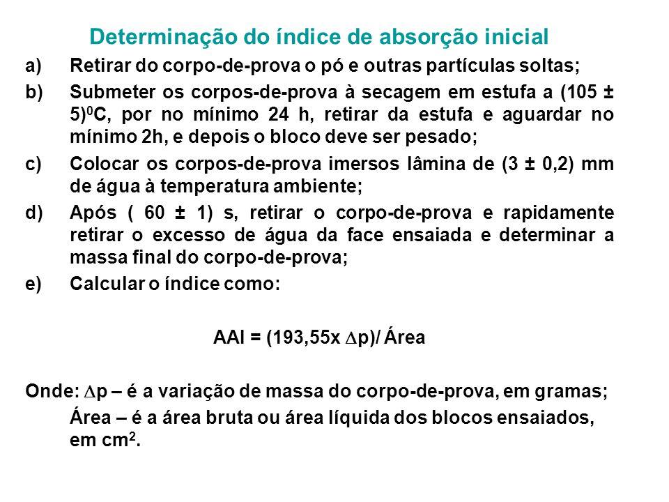 Determinação do índice de absorção inicial