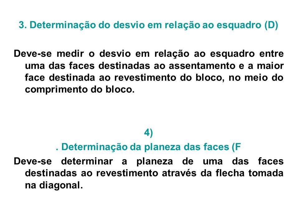 3. Determinação do desvio em relação ao esquadro (D)