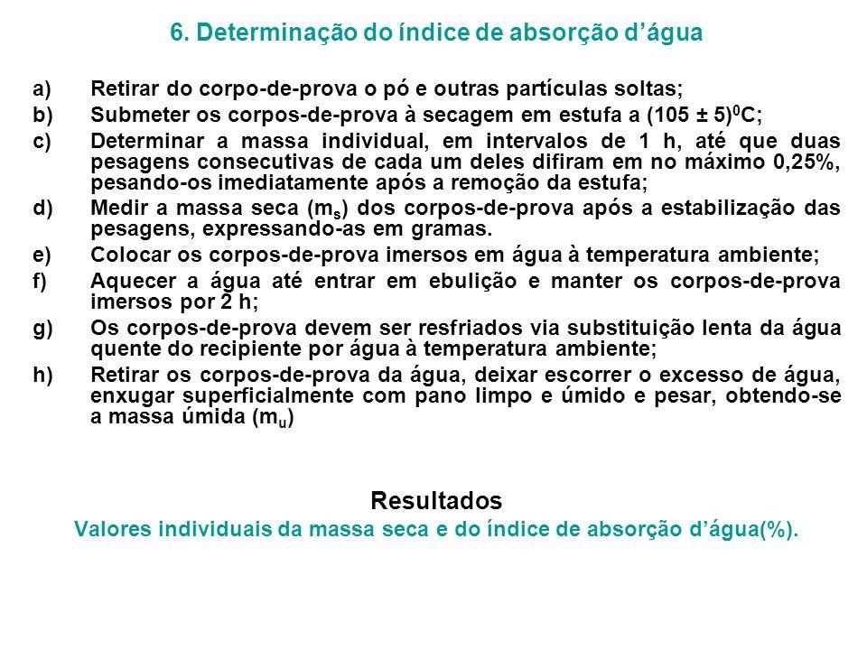 6. Determinação do índice de absorção d'água Resultados