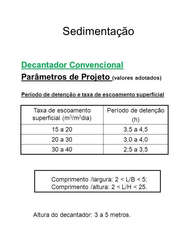 Taxa de escoamento superficial (m3/m2dia)