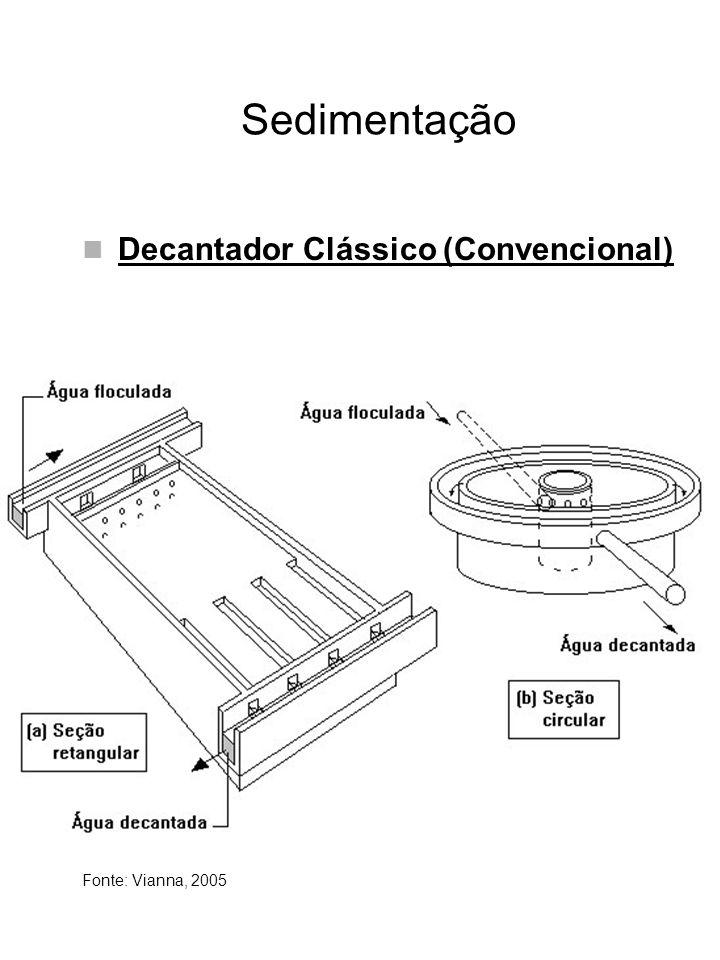 Sedimentação Decantador Clássico (Convencional) Fonte: Vianna, 2005